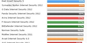 ranking suite seguridad 2012