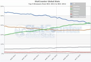 statcounter global mayo 2012