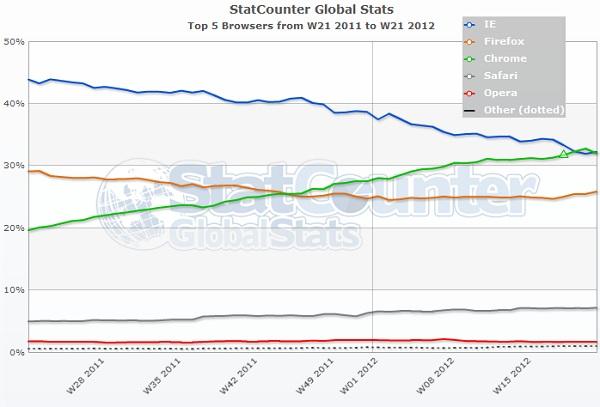 statcounter global mayo 2012